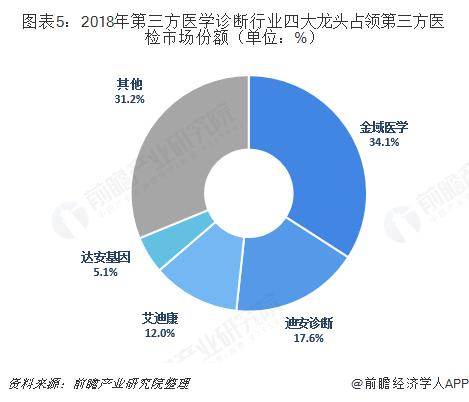 图表5:2018年第三方医学诊断行业四大龙头占领第三方医检市场份额(单位:%)