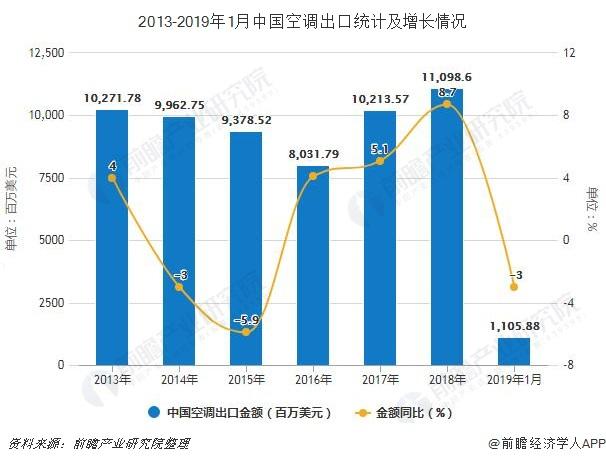 2013-2019年1月中国空调出口统计及增长情况