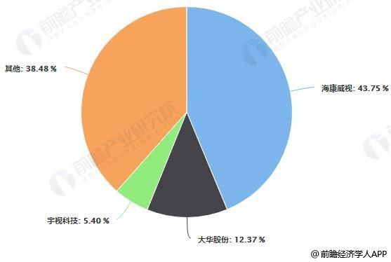 中国视频监控企业市场竞争格局分布情况