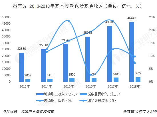 图表3:2013-2018年基本养老保险基金收入(单位:亿元,%)