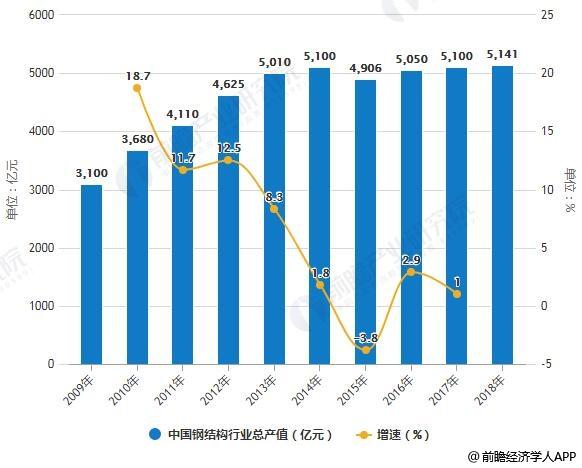 2009-2018年中国钢结构行业总产值统计及增长情况预测