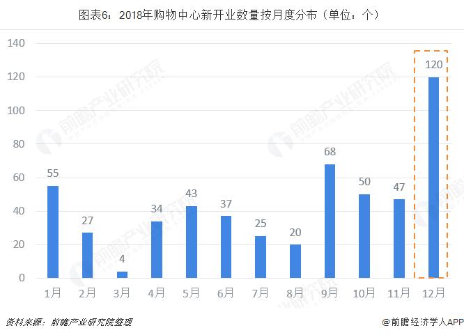 图表6:2018年购物中心新开业数量按月度分布(单位:个)