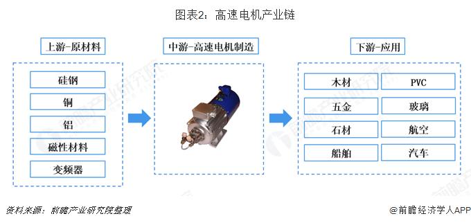 图表2:高速电机产业链