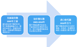 2018年中国伺服系统行业市场规模与发展前景分析
