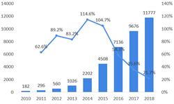 2018年中国融资租赁行业市场现状与趋势分析 政策趋严将利好龙头企业市占率提升
