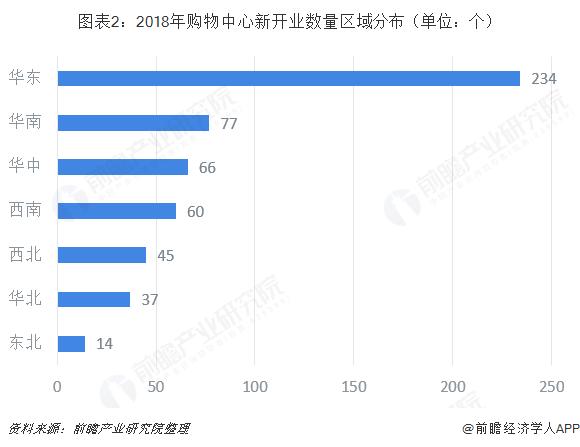 图表2:2018年购物中心新开业数量区域分布(单位:个)