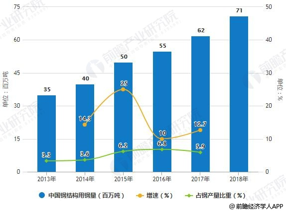 2013-2018年中国钢结构用钢量统计情况及预测