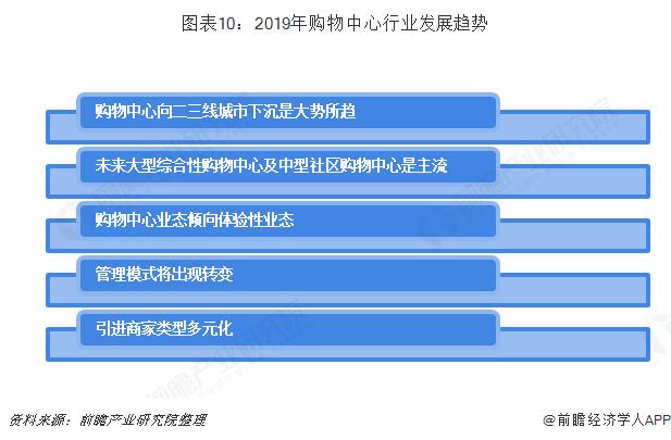 图表10:2019年购物中心行业发展趋势