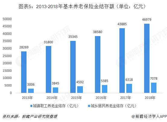 图表5:2013-2018年基本养老保险金结存额(单位:亿元)