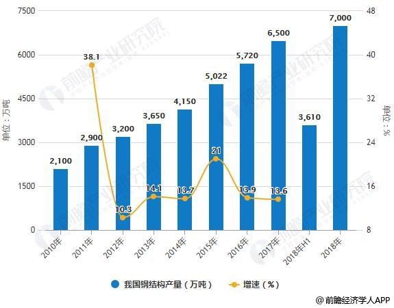 2010-2018年我国钢结构产量统计及增长情况预测