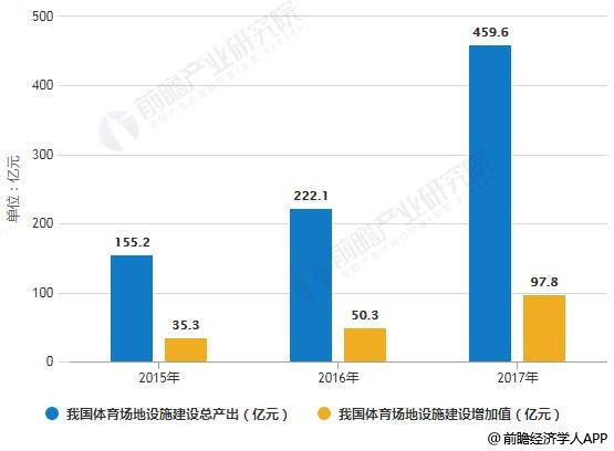 2015-2017年我国体育场地设施建设总产出及增加值情况