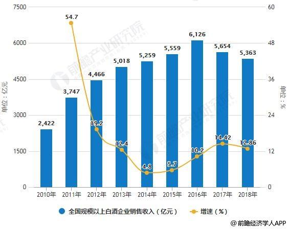 2010-2018年全国规模以上白酒企业销售收入统计及增长情况