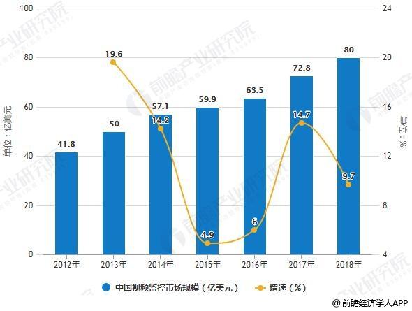 2012-2018年中国视频监控市场规模统计及增长情况预测