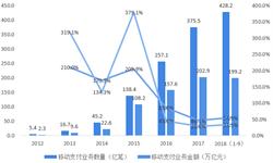 2018年中国移动支付行业市场规模与发展前景分析 移动支付因监管所带来的产业机遇【组图】