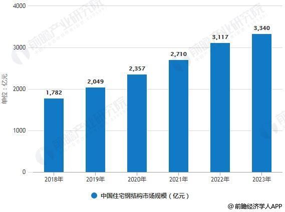 2018-2023年中国住宅钢结构市场规模统计情况及预测