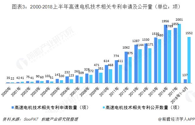 图表3:2000-2018上半年高速电机技术相关专利申请及公开量(单位:项)
