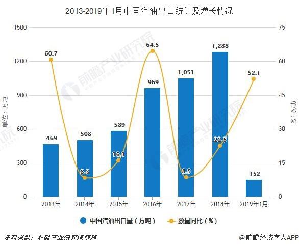 2013-2019年1月中国汽油出口统计及增长情况