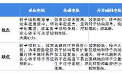2018年中国高速电机行业市场现?#20174;?#21457;展趋势分析 在?#19994;紜?#27773;车、电源等方面应用前景广阔【组图】