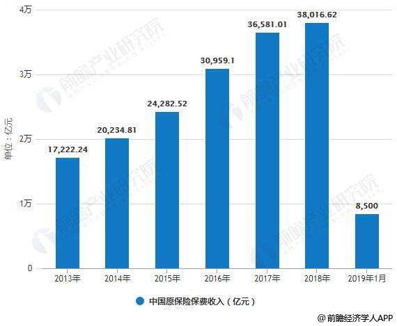 2013-2019年1月中国原保险保费收入统计情况