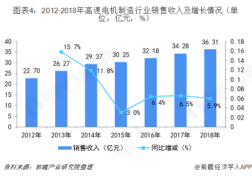 图表4:2012-2018年高速电机制造行业销售收入及增长情况(单位:亿元,%)