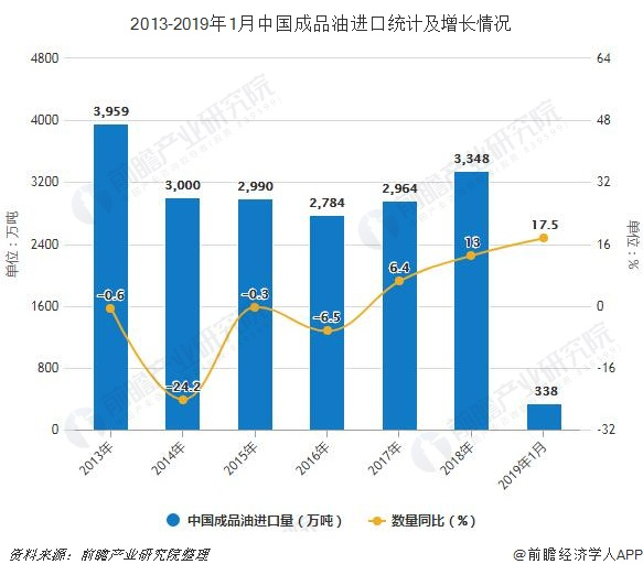 2013-2019年1月中国成品油进口统计及增长情况