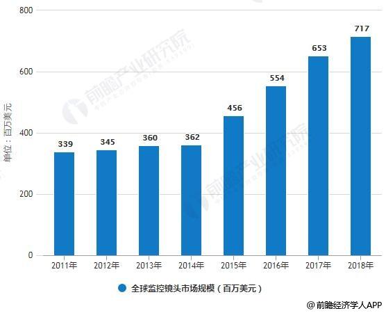 2011-2018年全球监控镜头市场规模统计情况及预测