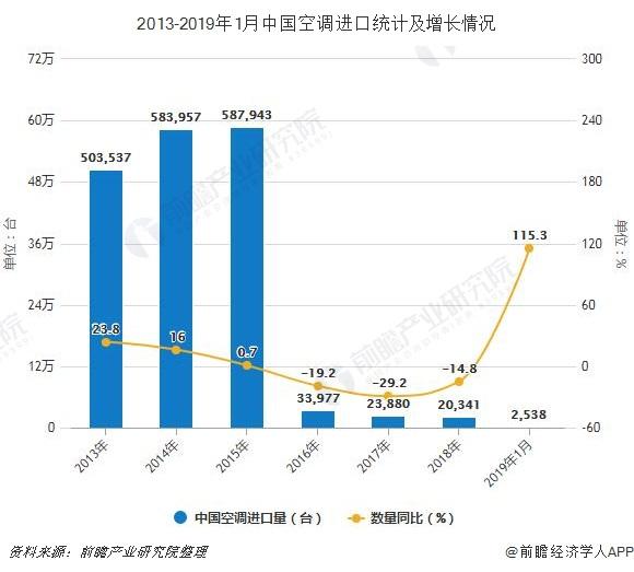 2013-2019年1月中国空调进口统计及增长情况