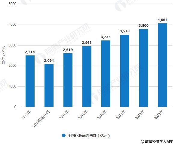 2017-2023年全国化妆品零售额统计情况及预测