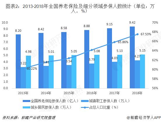 图表2:2013-2018年全国养老保险及细分领域参保人数统计(单位:万人,%)