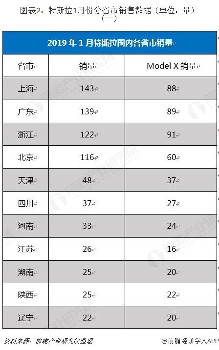 图表2:特斯拉1月份分省市销售数据(单位:量)(一)