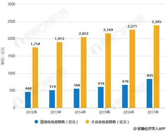 2013-2017年我国不同档次化妆品销售情况
