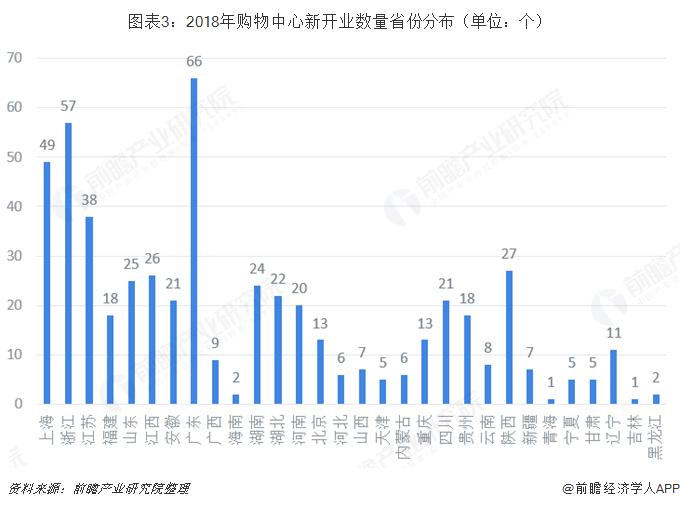 图表3:2018年购物中心新开业数量省份分布(单位:个)