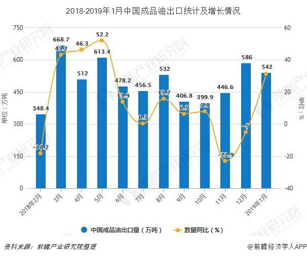 2018-2019年1月中国成品油出口统计及增长情况