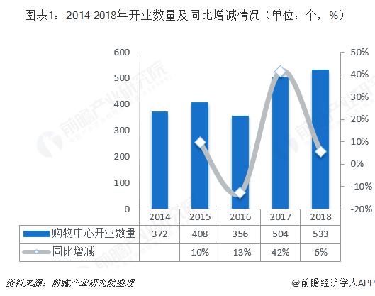 图表1:2014-2018年开业数量及同比增减情况(单位:个,%)