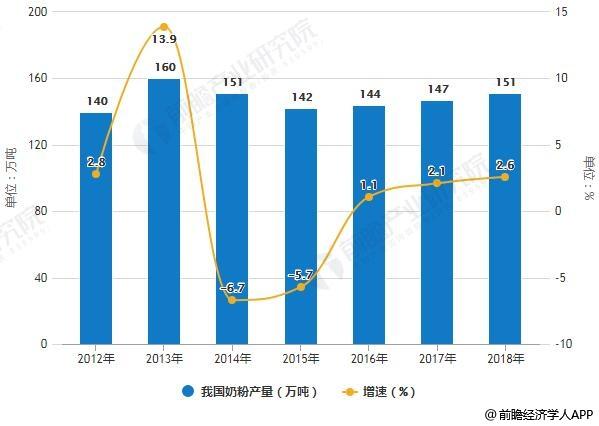 2012-2018年我国奶粉产量统计及增长情况预测