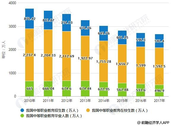 2010-2017年我国中等职业教育招生数、在校生数及毕业人数统计情况