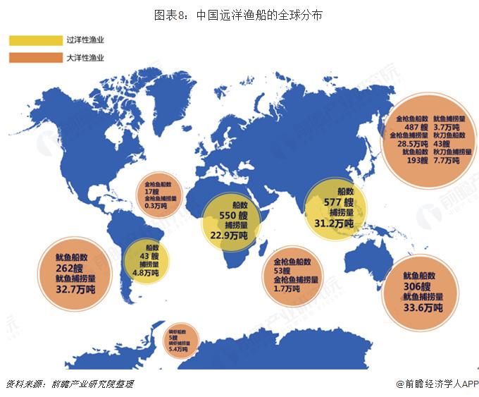 图表8:中国远洋渔船的全球分布