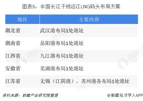 图表5:中国长江干线沿江LNG码头布局方案