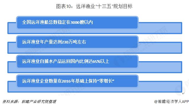 """图表10:远洋渔业""""十三五""""规划目标"""