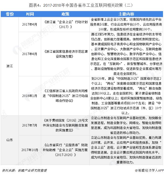 图表4:2017-2018年中国各省市工业互联网相关政策(二)