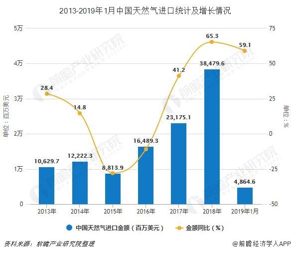 2013-2019年1月中国天然气进口统计及增长情况