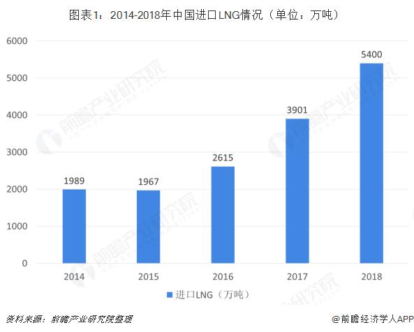 图表1:2014-2018年中国进口LNG情况(单位:万吨)