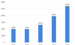2018年LNG行业市场现状与发展趋势—进口量突破5000万吨,加快建设接收站适应行业发展【组图】