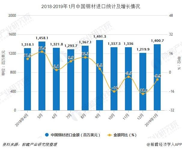 2018-2019年1月中国钢材进口统计及增长情况