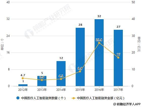2012-2017年中国医疗人工智能融资数量及金额统计情况