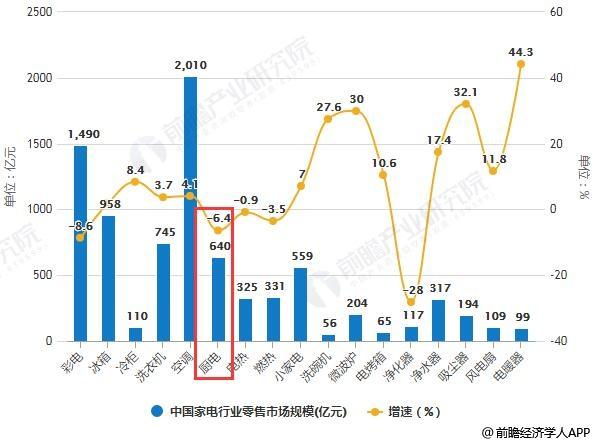 2018年全年中国家电行业零售市场规模统计及增长情况