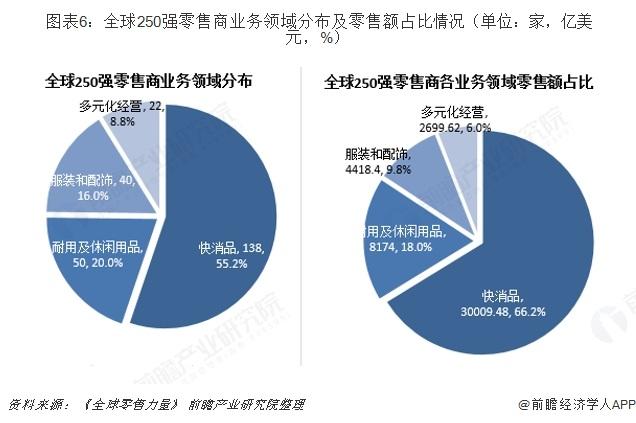 图表6:全球250强零售商业务领域分布及零售额占比情况(单位:家,亿美元,%)