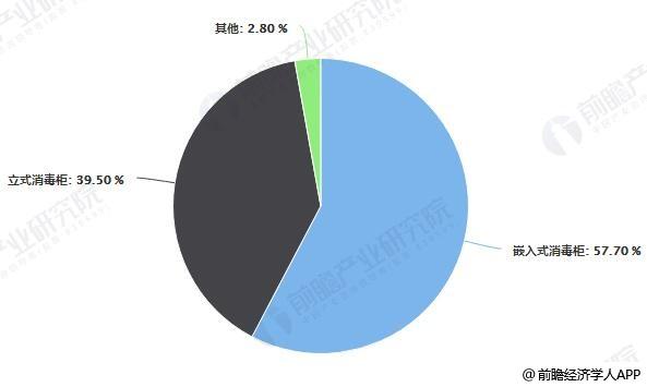 2018年Q1中国消毒柜分类型线上零售额占比统计情况