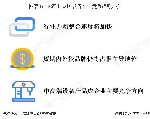 图表4:3C产业点胶设备行业竞争趋势分析
