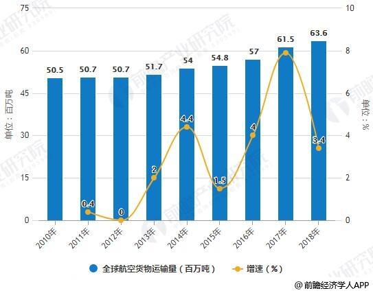 2010-2018年全球航空货物运输量统计及增长情况预测